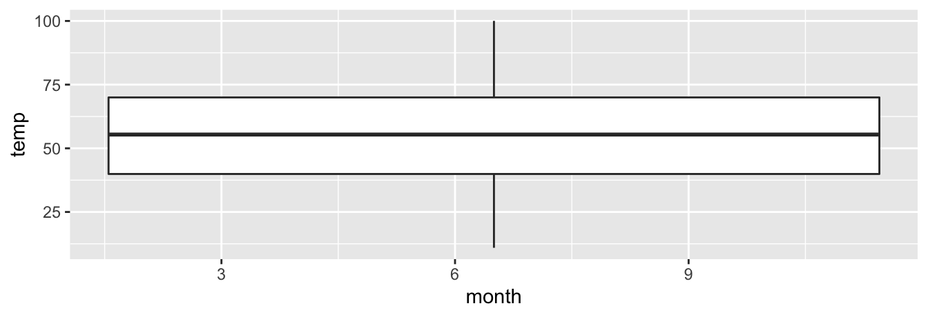 Invalid boxplot specification.
