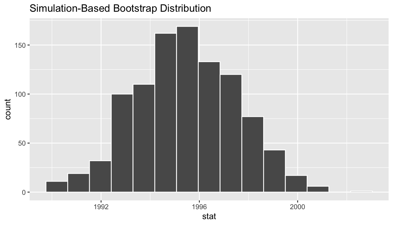 Bootstrap distribution.