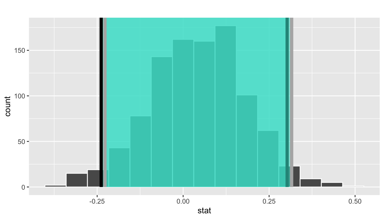 Two 95\% confidence intervals: percentile method (black) and standard error method (grey).