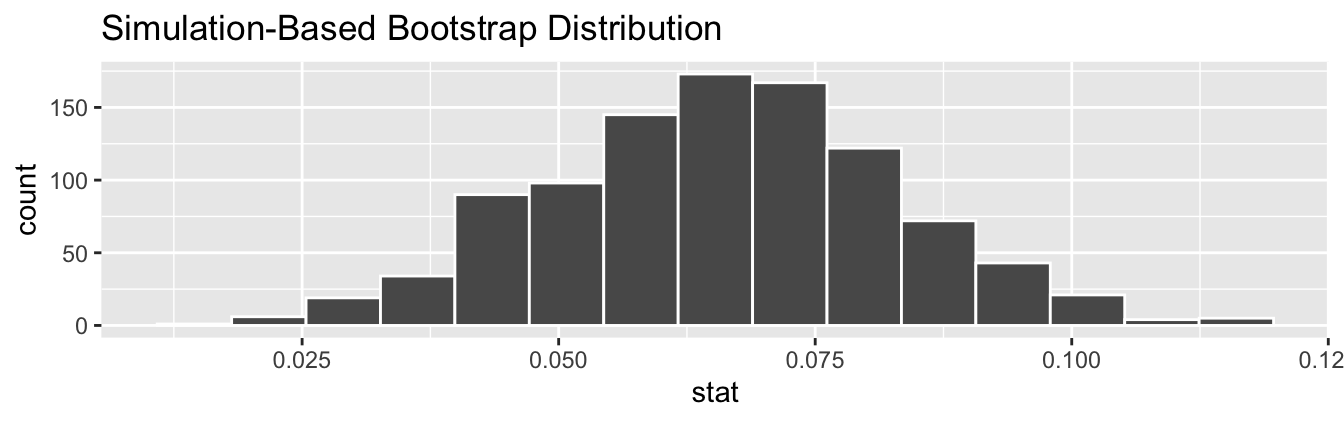 Bootstrap distribution of slope.