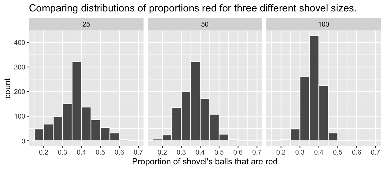 Previously seen three distributions of the sample proportion $\widehat{p}$.