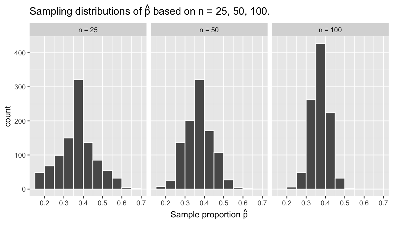 Three sampling distributions of the sample proportion $\widehat{p}$.