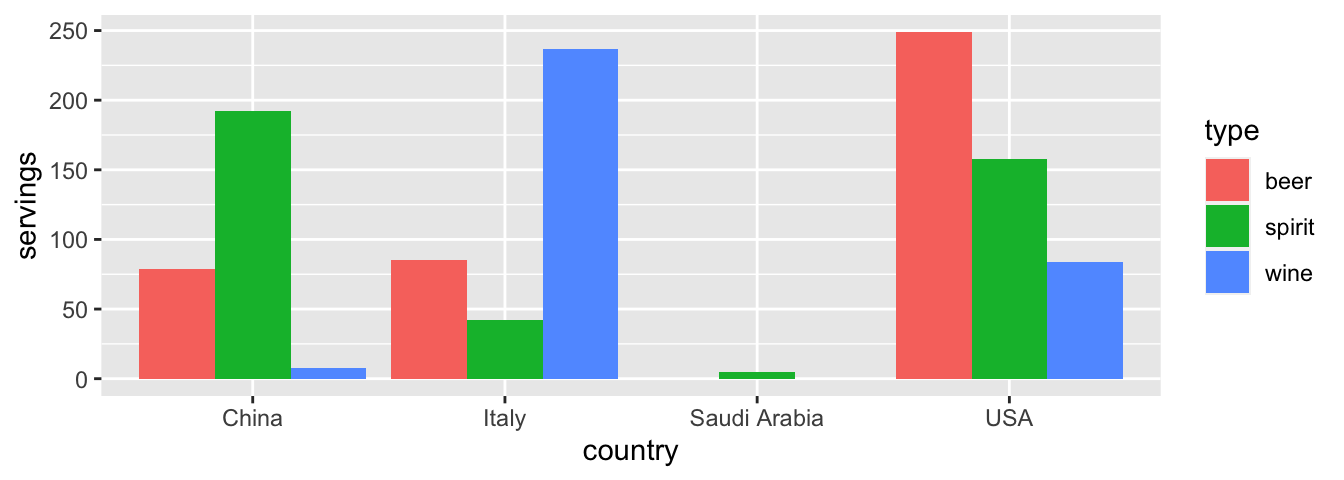 Comparing alcohol consumption in 4 countries using geom_col().