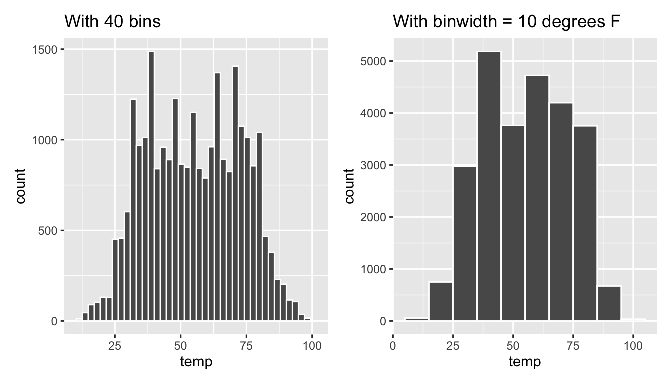 Setting histogram bins in two ways.
