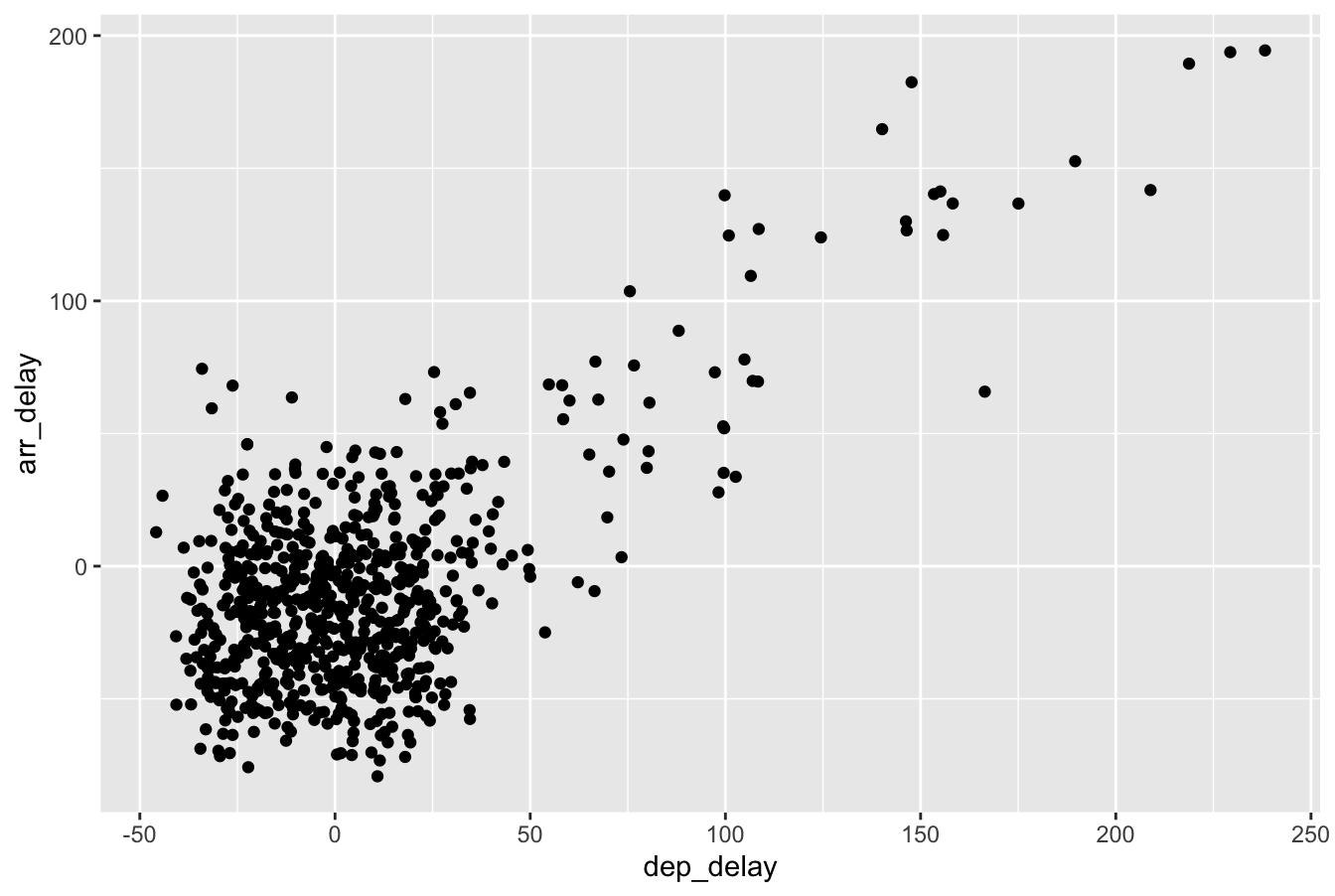 Arrival versus departure delays jittered scatterplot.