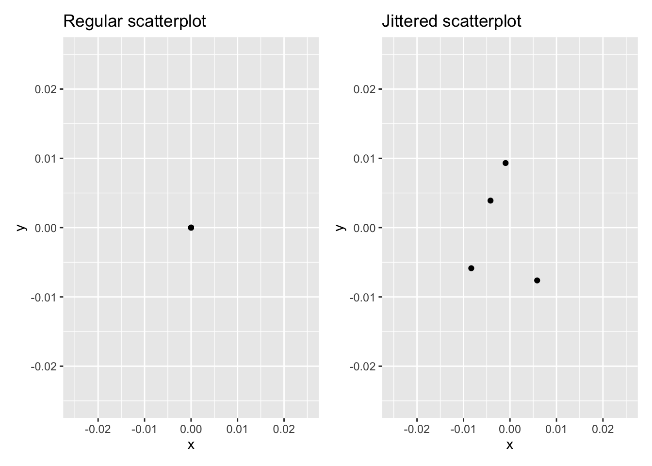Regular and jittered scatterplot.