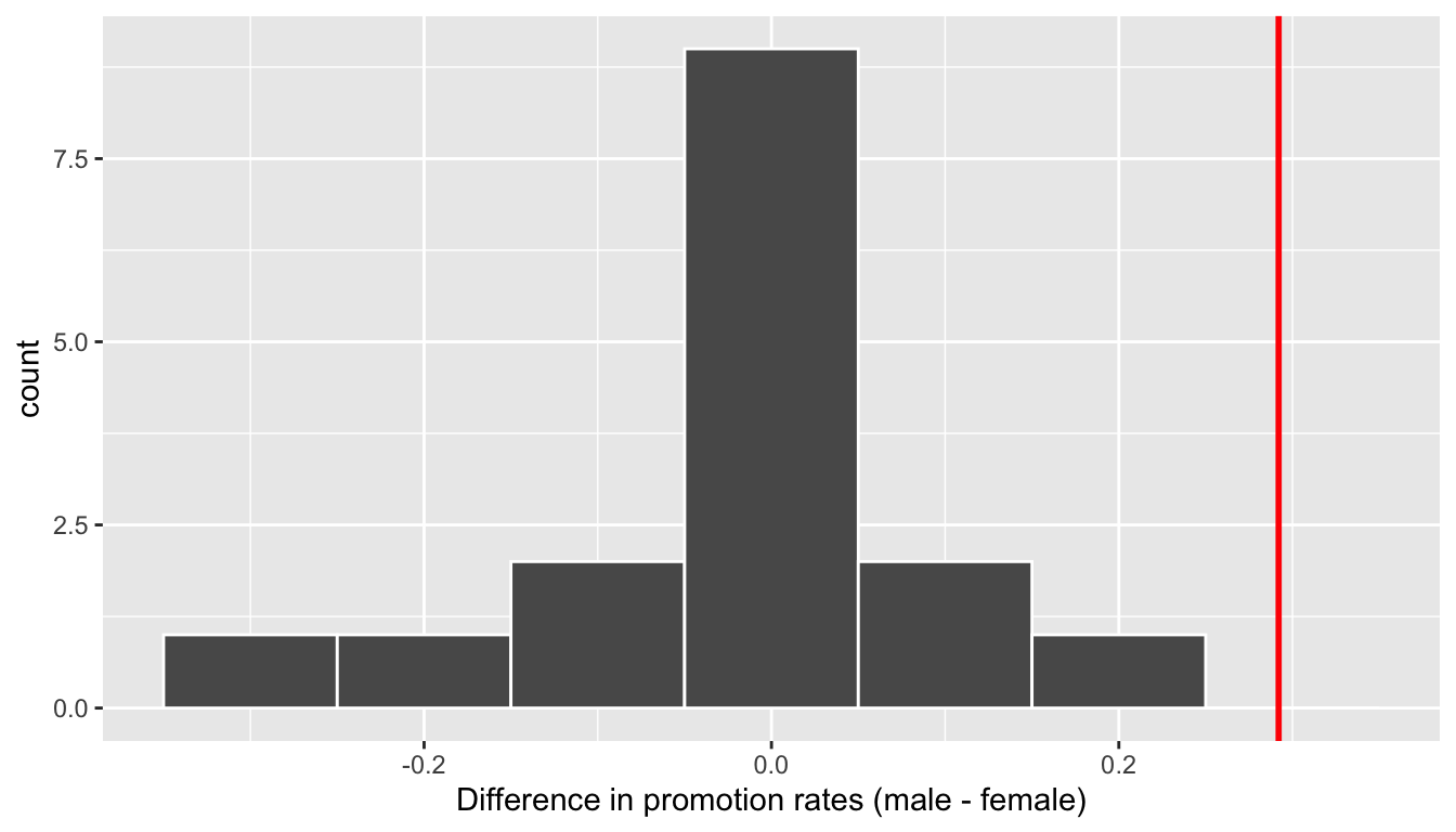 Distribution of shuffled differences in promotions.