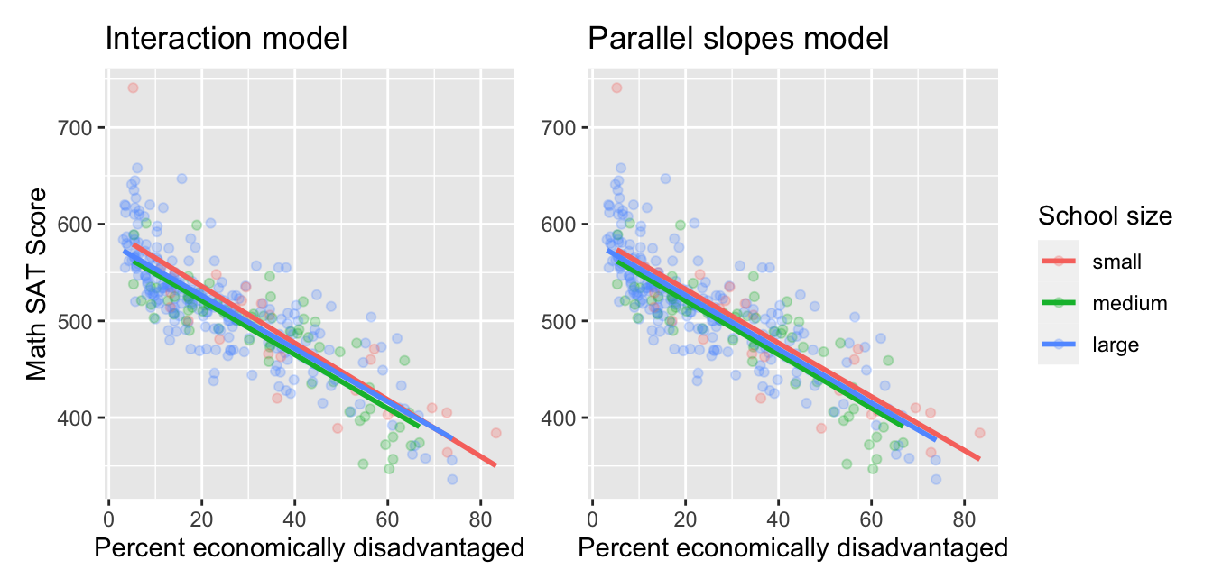 Comparison of interaction and parallel slopes models for Massachusetts schools.