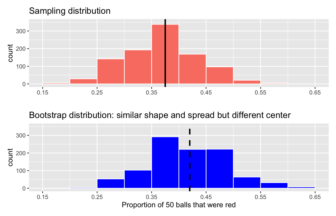 Comparing the sampling and bootstrap distributions of $\widehat{p}$.