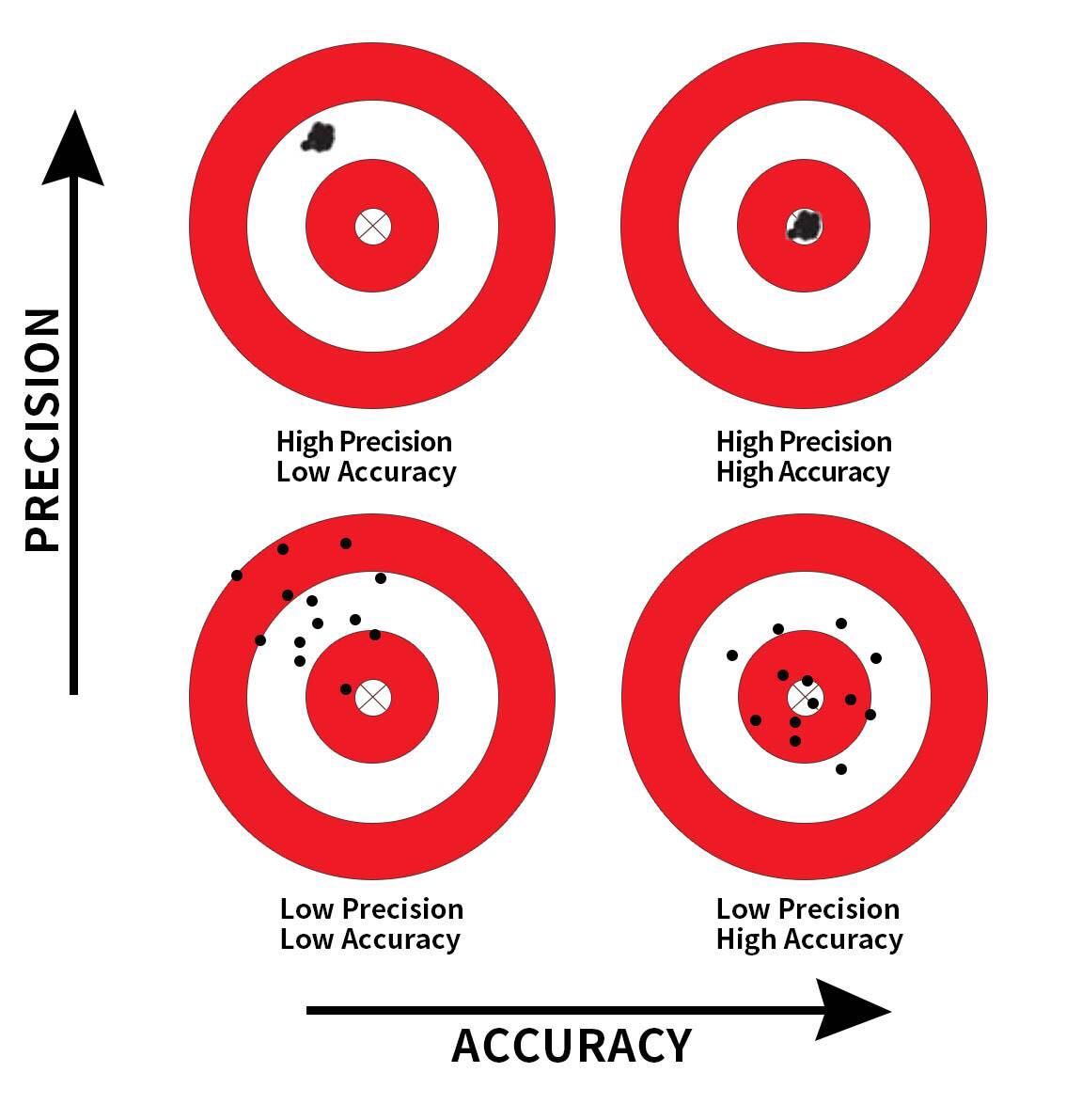 Comparing accuracy and precision.
