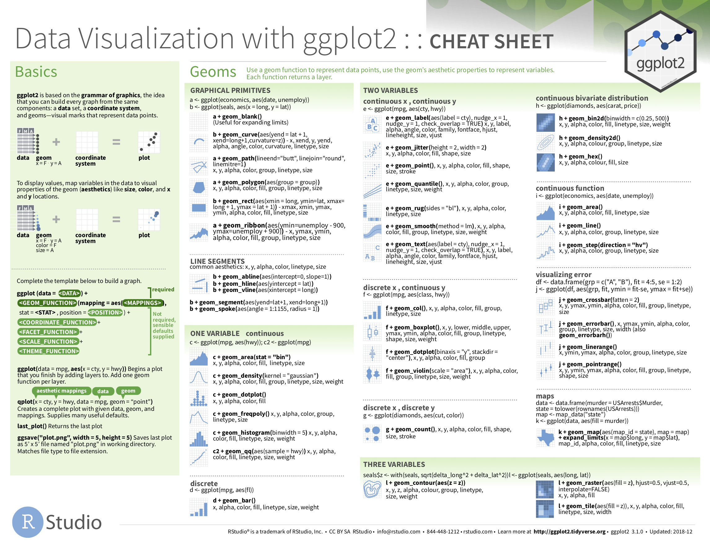 Data Visualization with ggplot2 cheatsheet.