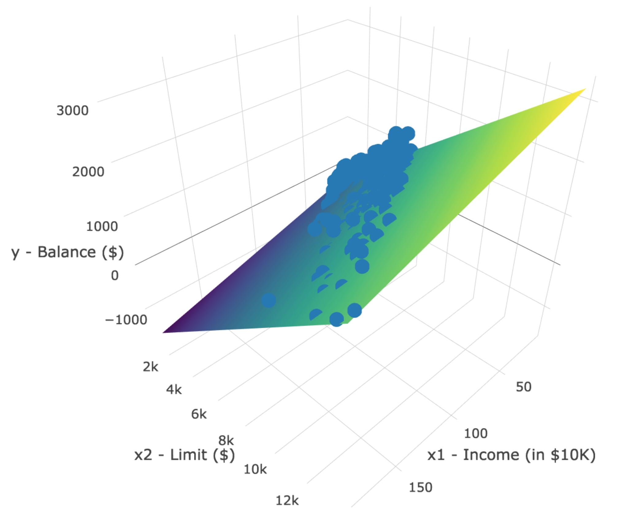 3D scatterplot and regression plane.