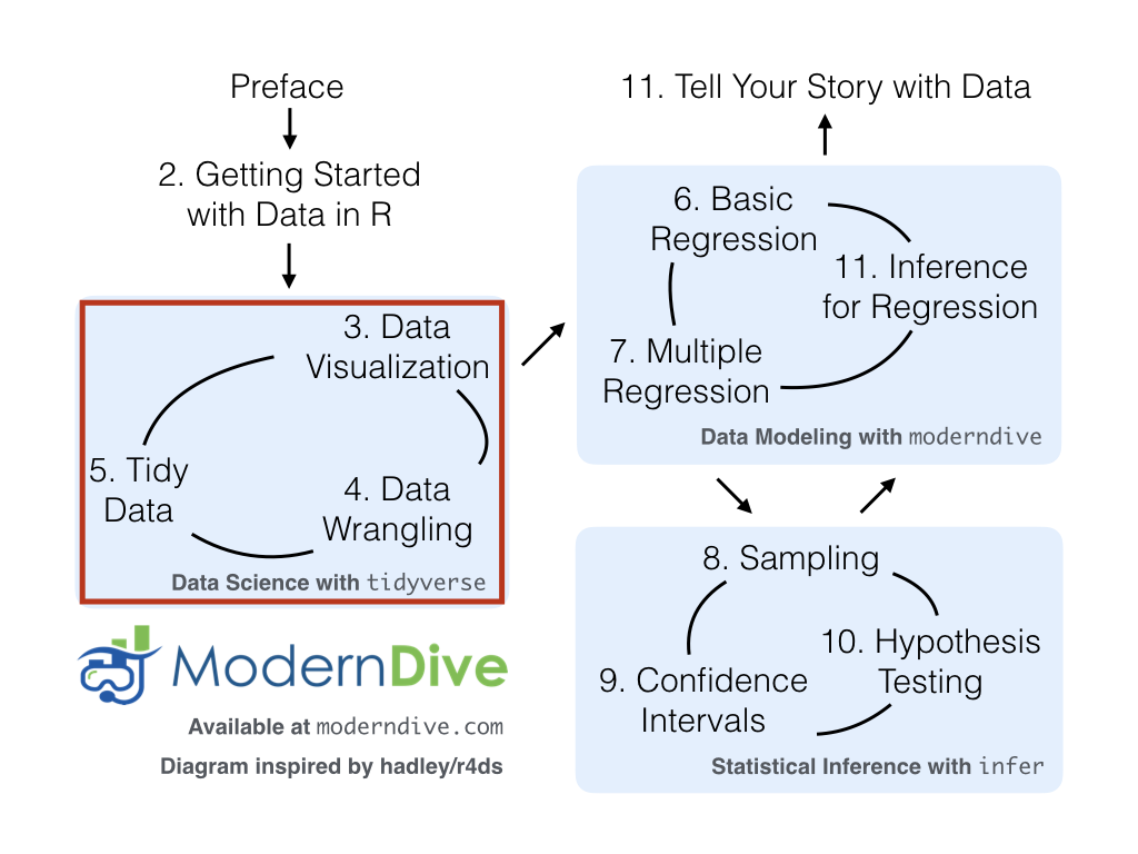 ModernDive flowchart - on to Part I!
