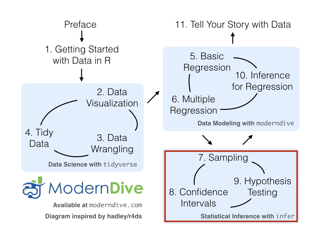 ModernDive flowchart - on to Part III!