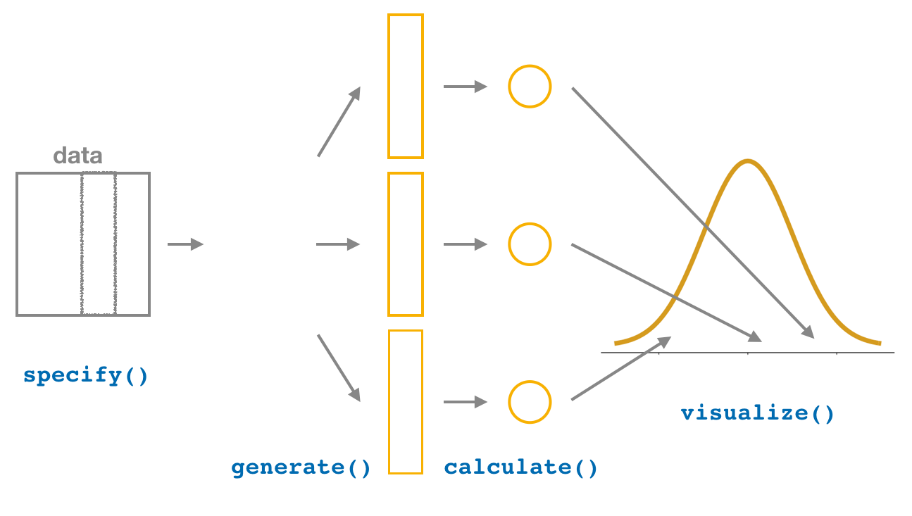 Diagram of visualize() results.