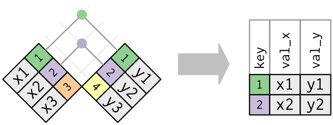 Diagram of inner join from R for Data Science.