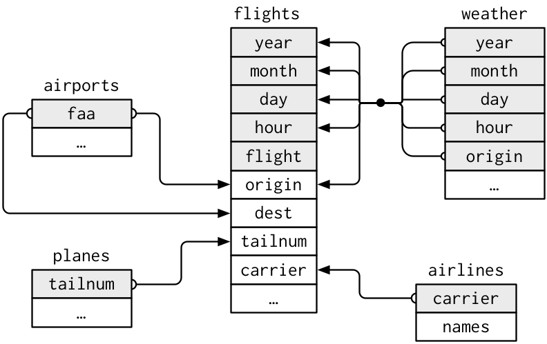 Data relationships in nycflights13 from R for Data Science.