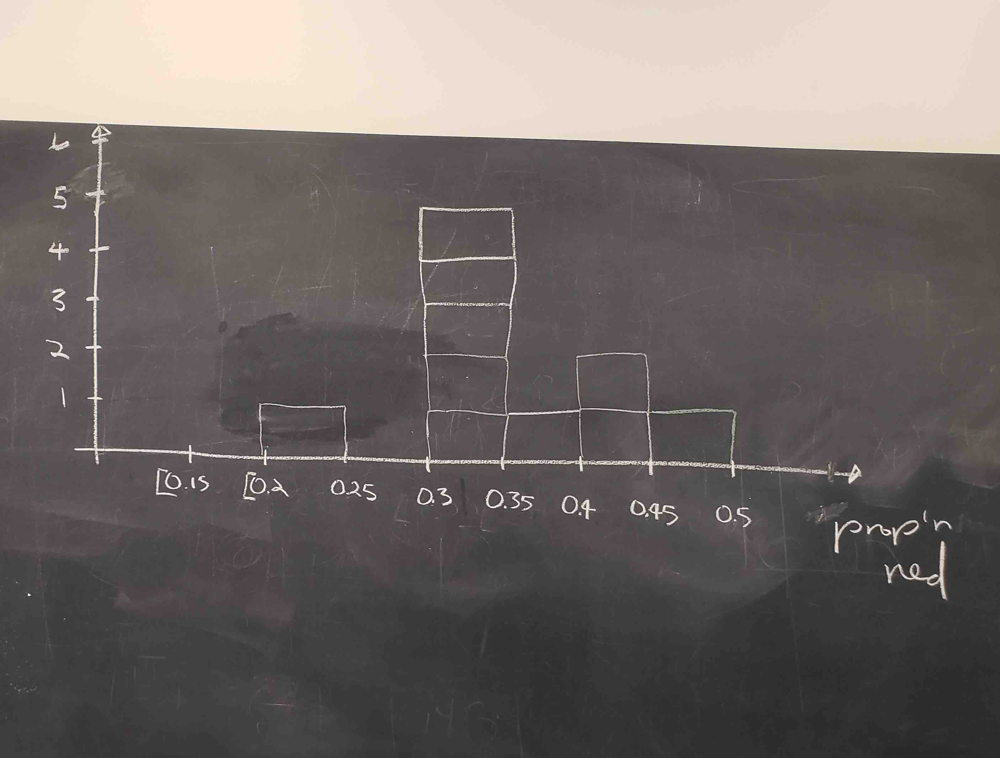 Hand-drawn histogram of first 10 out of 33 proportions.