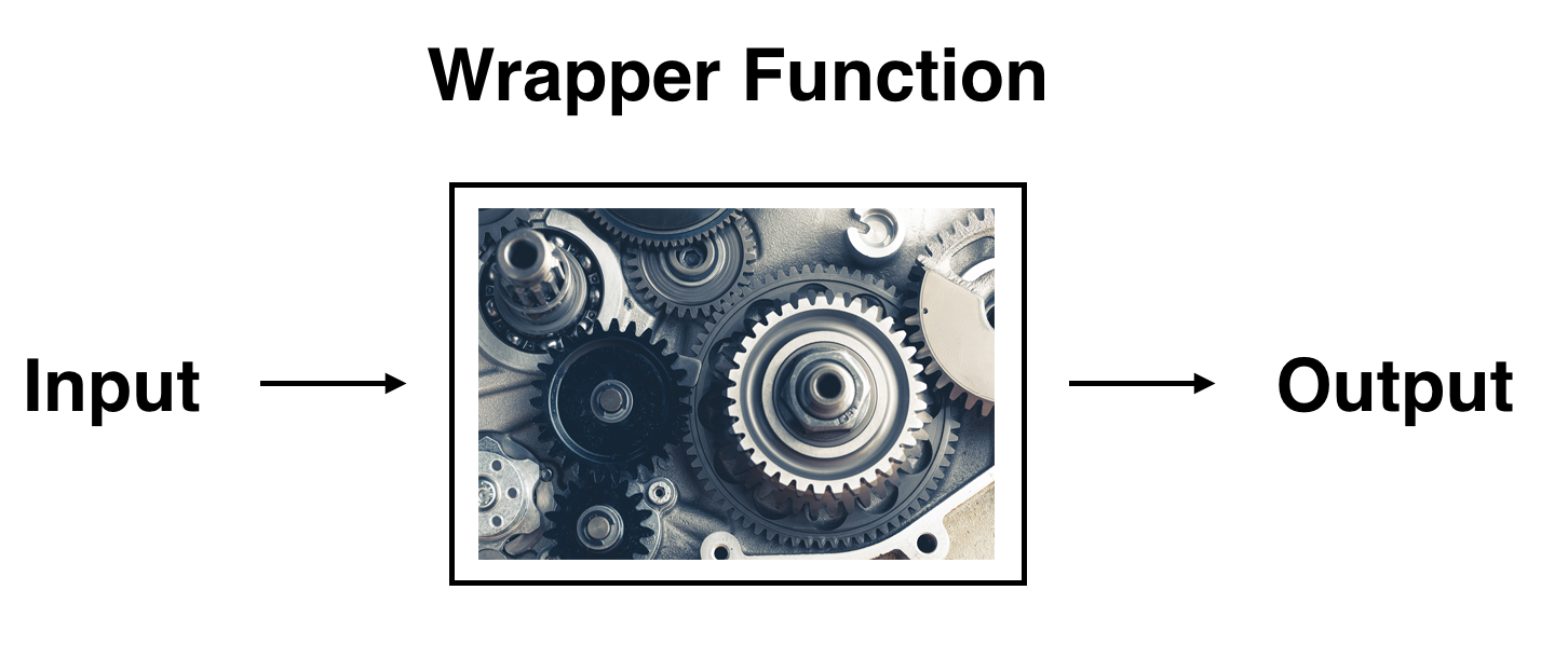 The concept of a wrapper function.
